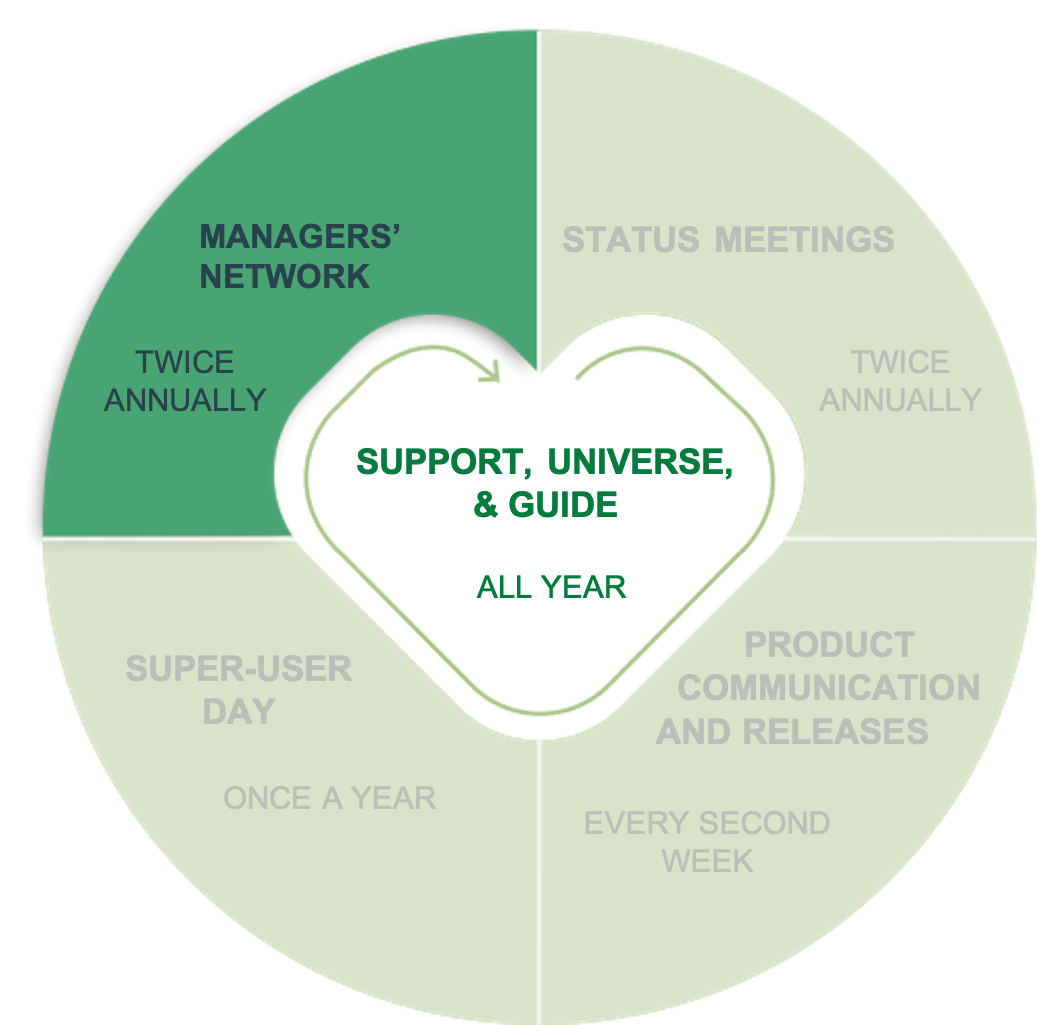 Managers network
