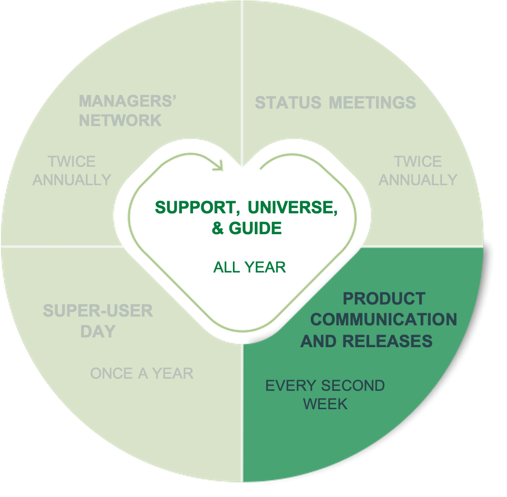 Product Communication and Releases